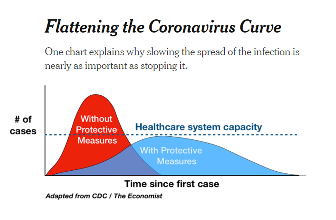 Flattening the curve graphic
