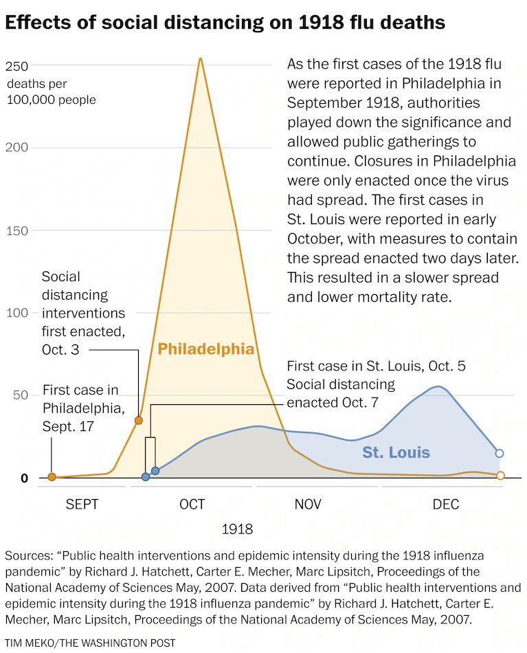 Social Separation and the Spanish Flu graphic